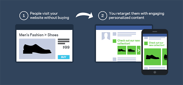 facebook's dynamic product ads