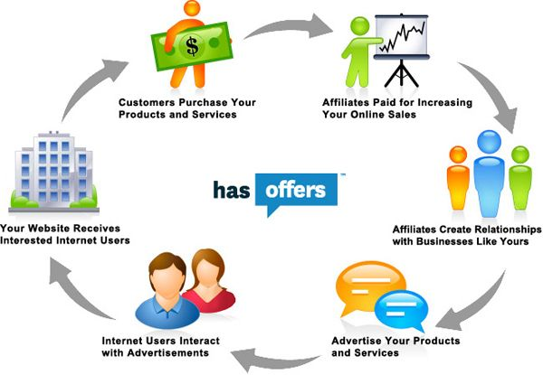 e-commerce affiliate marketing