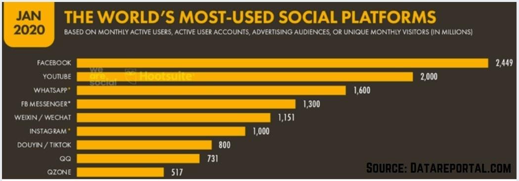 List of Leading Social Media Platforms