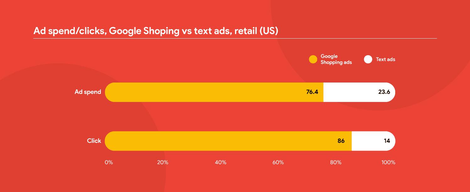 Ad spend/clicks, Google Shopping vs Text
