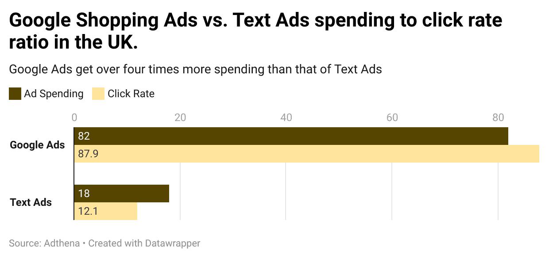 Google Shopping vs Text Ads spending to CTR in UK