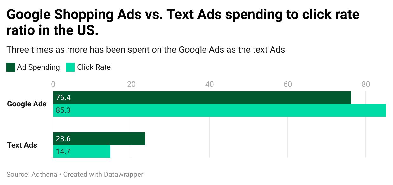 Google Shopping vs Text Ads US
