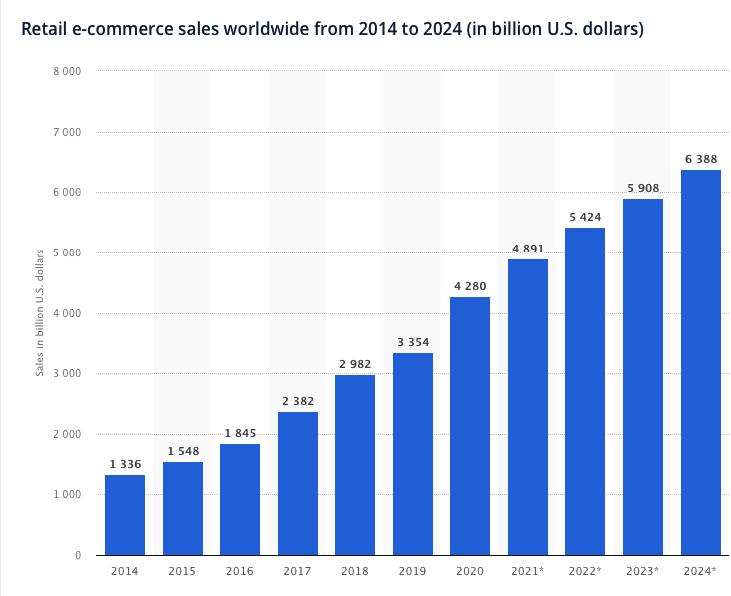 Retail e-commerce sales 2014-2024