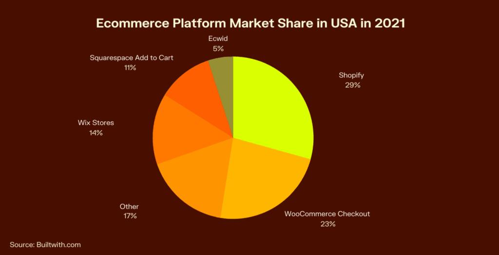 eCommerce Market Share in the USA - eCommerce Platform Market Share