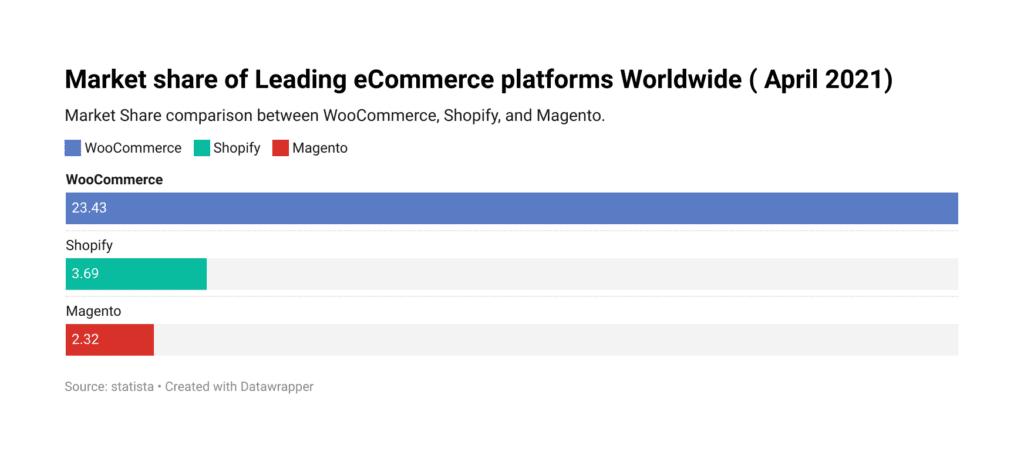 Market share WooCommerce Vs. Shopify Vs. Magento