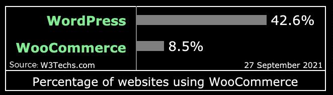 WooCommerce Usage Statistics - WooCommerce Stats