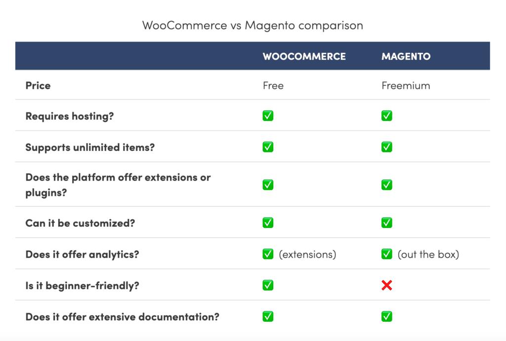 WooCommerce Vs. Magento Comparison - WooCommerce Vs Magento Market Share