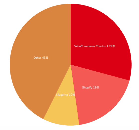 Market Share in Top 1M eCommerce Site - eCommerce platform market share